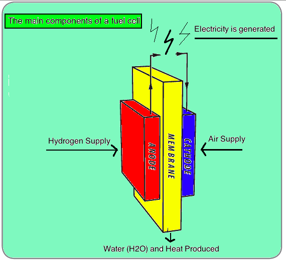 energy currencies energy british columbia fuel cell diagram