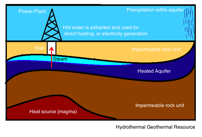 Geothermal Resources