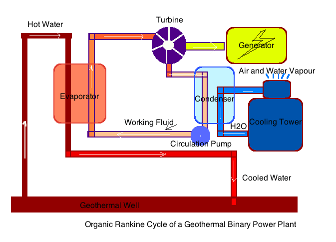 Organic Rankine Cycle of Binary Power Plant
