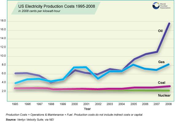 US Electricity Prices based on Fuel costs